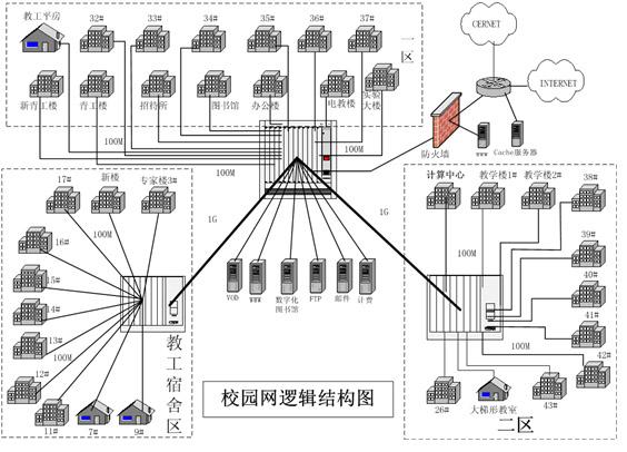 校园网网络拓扑结构图